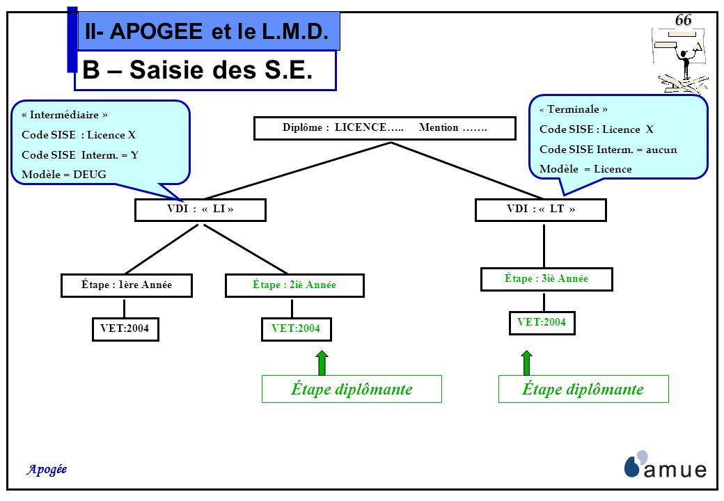 65 Apogée II- APOGEE et le L.M.D. B – Saisie des S.E. Les différentes notions liées à lOffre de formation L.M.D. y apparaissent ou y sont saisies:
