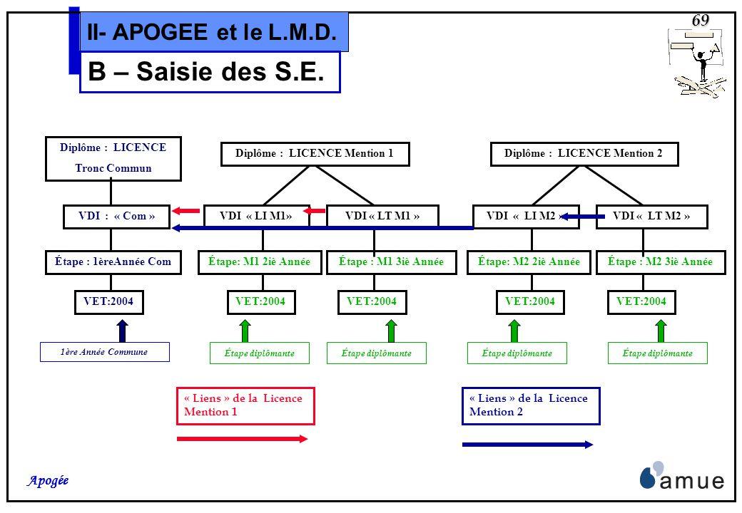 68 Apogée II- APOGEE et le L.M.D. B – Saisie des S.E. Les « liens » entre VDI dInscription, Intermédiaire et Terminale doivent être définis: Cest le c