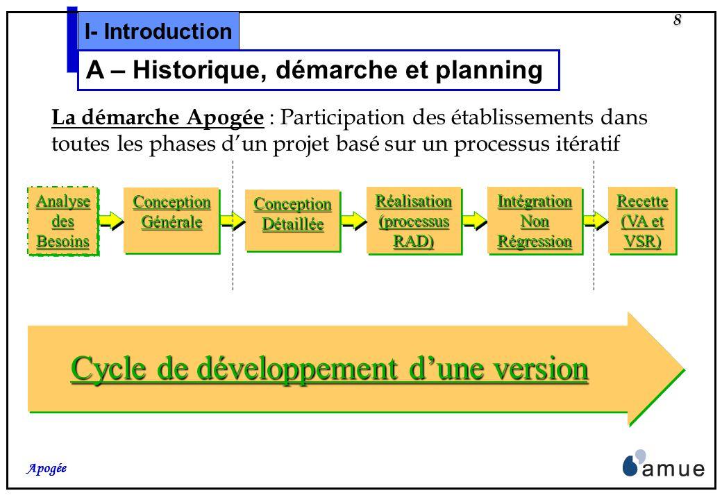 7 Apogée 2- Etude par lAgence Objectif : Définir les thèmes prioritaires pour une version 2004, selon des critères suivants : Niveau dinformatisation