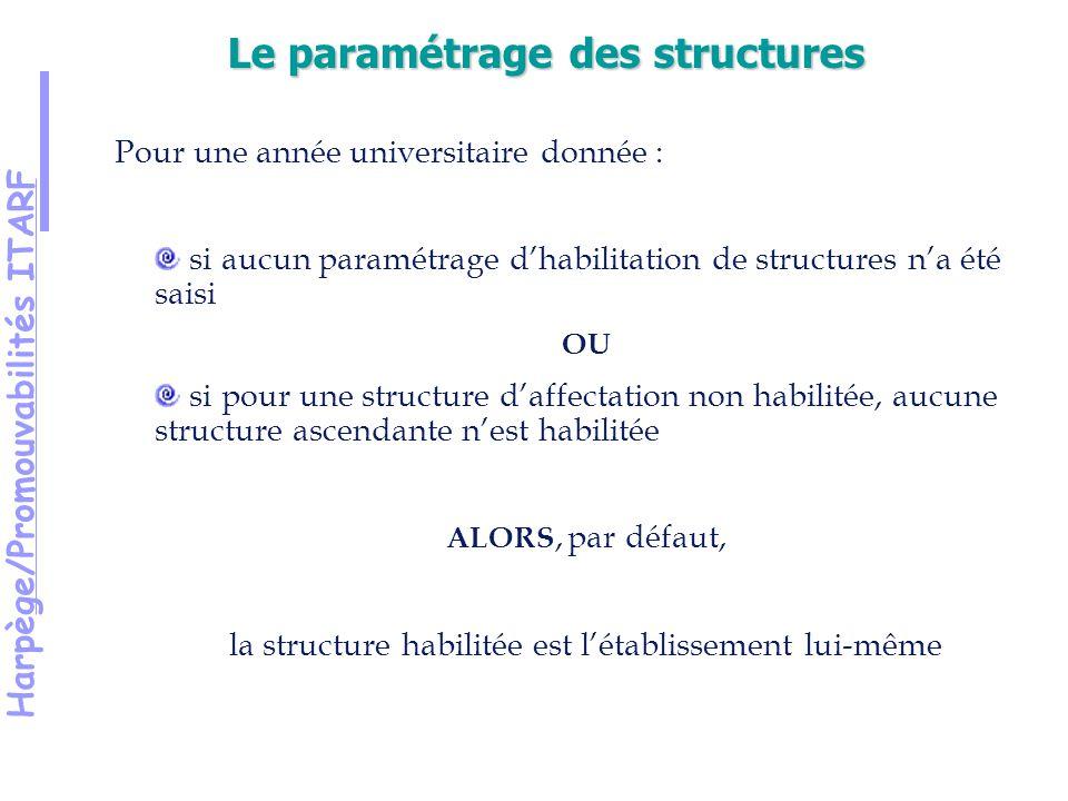 Harpège/Promouvabilités ITARF Pour une année universitaire donnée : si aucun paramétrage dhabilitation de structures na été saisi OU si pour une structure daffectation non habilitée, aucune structure ascendante nest habilitée ALORS, par défaut, la structure habilitée est létablissement lui-même Le paramétrage des structures