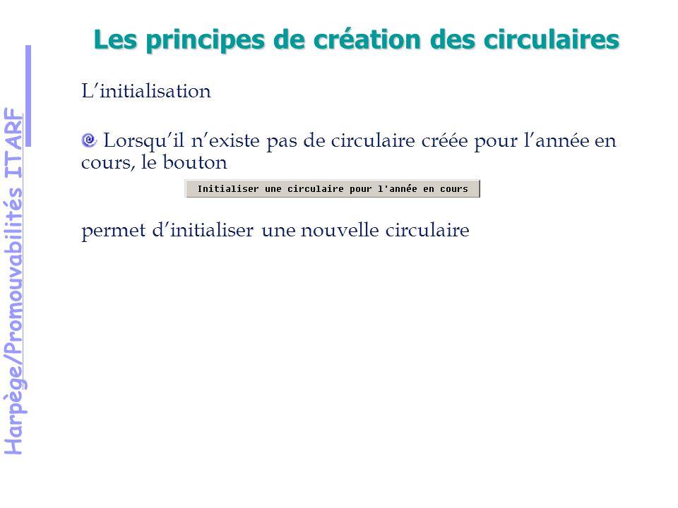 Harpège/Promouvabilités ITARF Les principes de création des circulaires Linitialisation Lorsquil nexiste pas de circulaire créée pour lannée en cours, le bouton permet dinitialiser une nouvelle circulaire