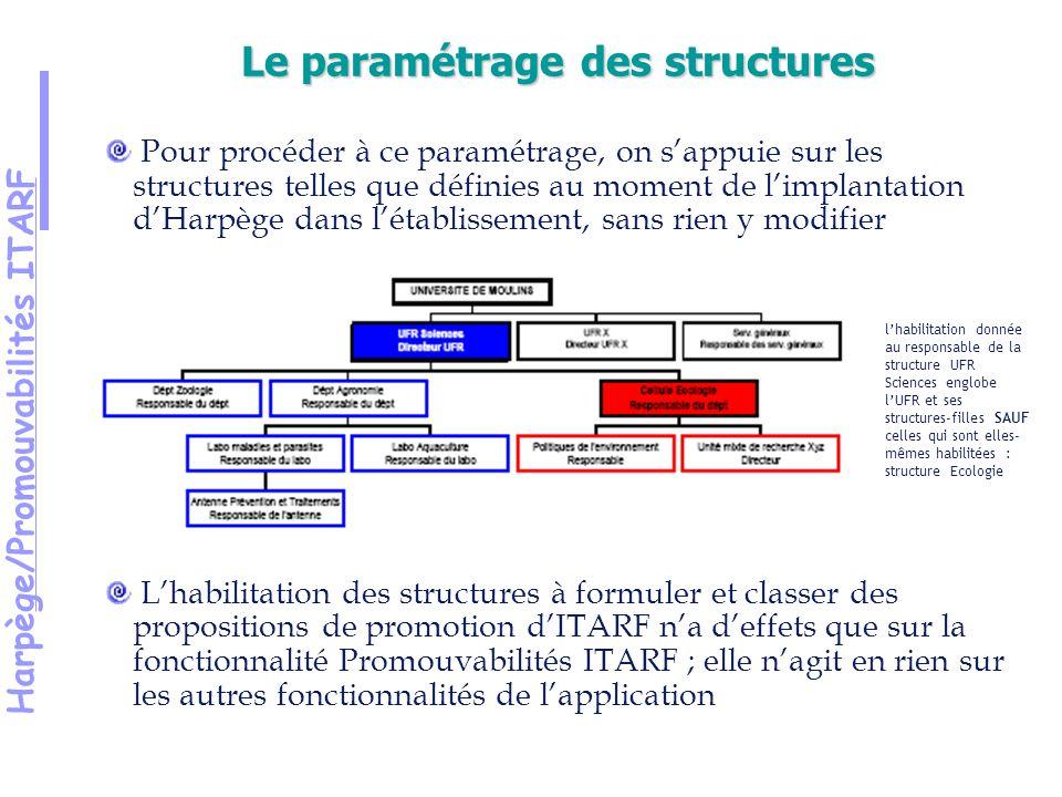Harpège/Promouvabilités ITARF Pour procéder à ce paramétrage, on sappuie sur les structures telles que définies au moment de limplantation dHarpège dans létablissement, sans rien y modifier Lhabilitation des structures à formuler et classer des propositions de promotion dITARF na deffets que sur la fonctionnalité Promouvabilités ITARF ; elle nagit en rien sur les autres fonctionnalités de lapplication Le paramétrage des structures lhabilitation donnée au responsable de la structure UFR Sciences englobe lUFR et ses structures-filles SAUF celles qui sont elles- mêmes habilitées : structure Ecologie