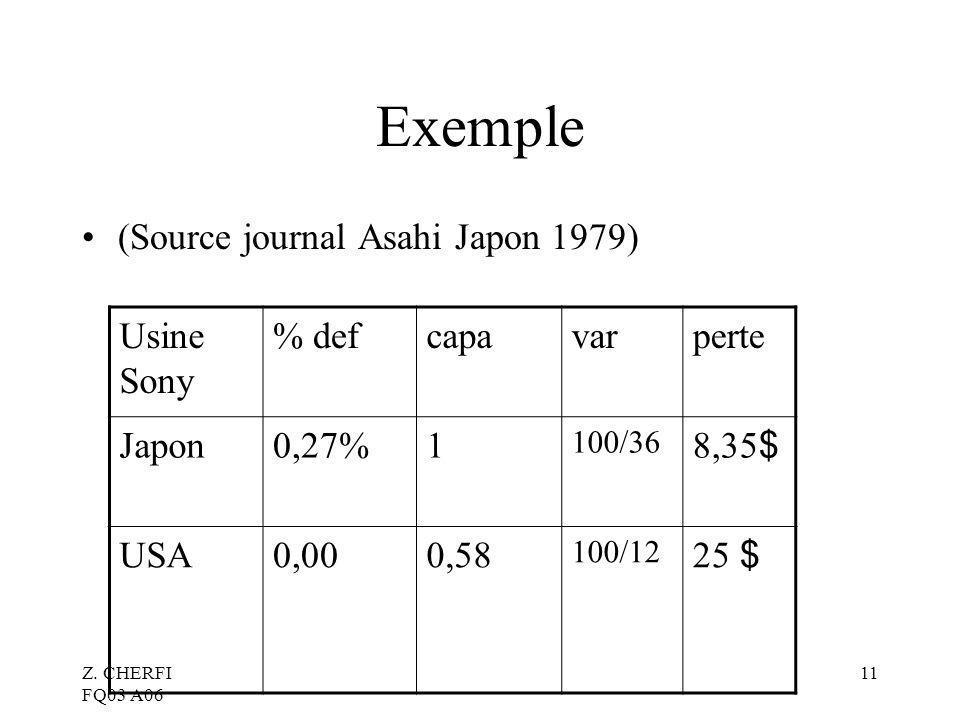 Z. CHERFI FQ03 A06 11 Exemple (Source journal Asahi Japon 1979) Usine Sony % defcapavarperte Japon0,27%1 100/36 8,35 $ USA0,000,58 100/12 25 $