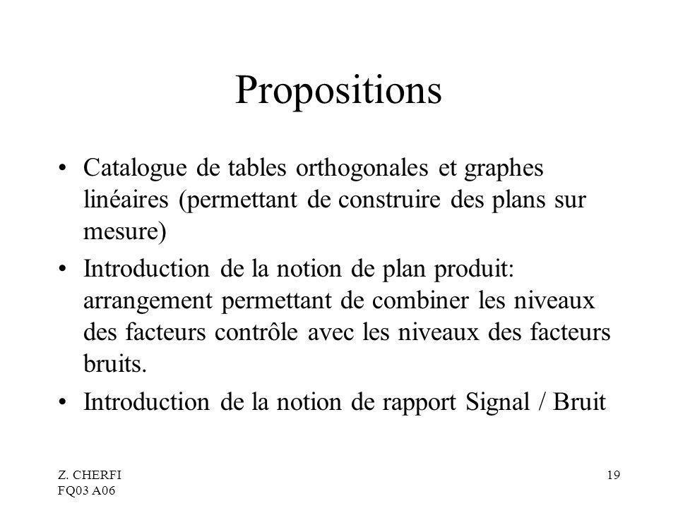 Z. CHERFI FQ03 A06 19 Propositions Catalogue de tables orthogonales et graphes linéaires (permettant de construire des plans sur mesure) Introduction