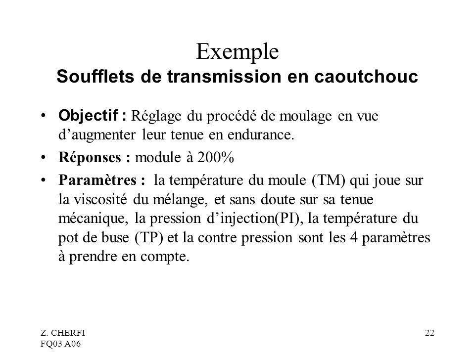 Z. CHERFI FQ03 A06 22 Exemple Soufflets de transmission en caoutchouc Objectif : Réglage du procédé de moulage en vue daugmenter leur tenue en enduran