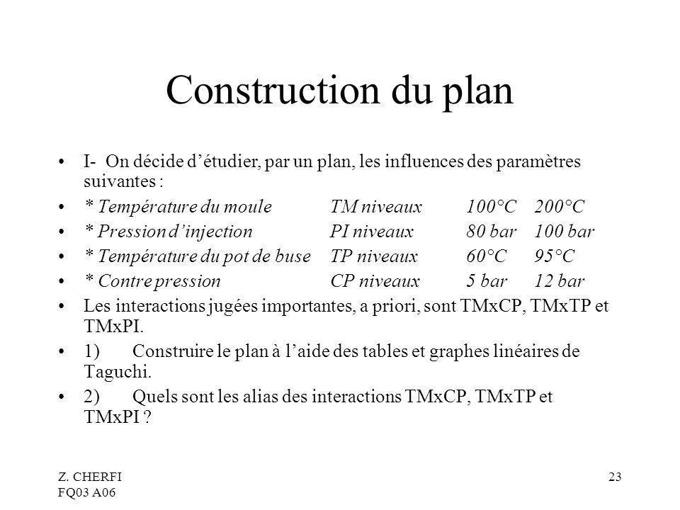 Z. CHERFI FQ03 A06 23 Construction du plan I- On décide détudier, par un plan, les influences des paramètres suivantes : * Température du mouleTM nive