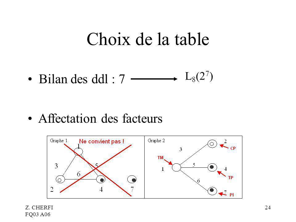 Z. CHERFI FQ03 A06 24 Choix de la table Affectation des facteurs Bilan des ddl : 7 L 8 (2 7 )