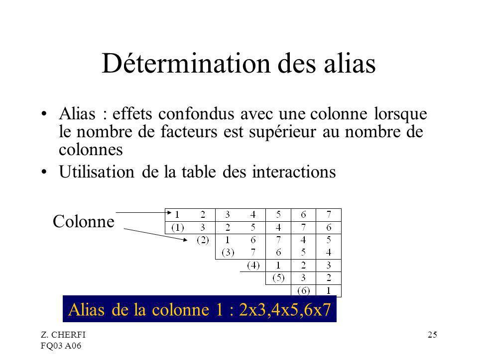 Z. CHERFI FQ03 A06 25 Détermination des alias Alias : effets confondus avec une colonne lorsque le nombre de facteurs est supérieur au nombre de colon