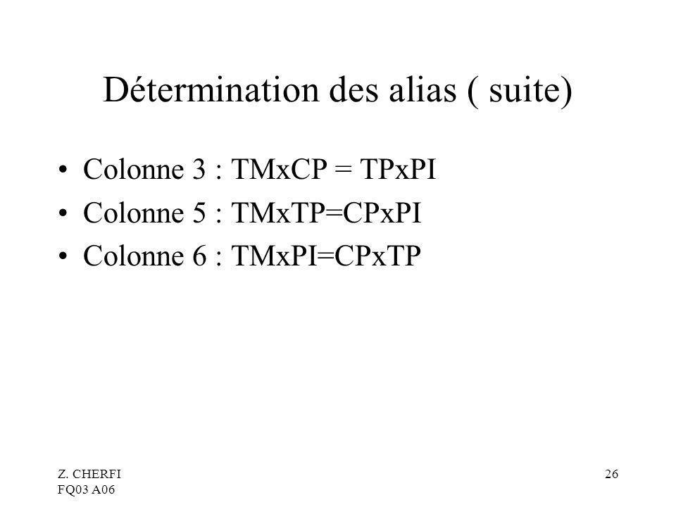 Z. CHERFI FQ03 A06 26 Détermination des alias ( suite) Colonne 3 : TMxCP = TPxPI Colonne 5 : TMxTP=CPxPI Colonne 6 : TMxPI=CPxTP