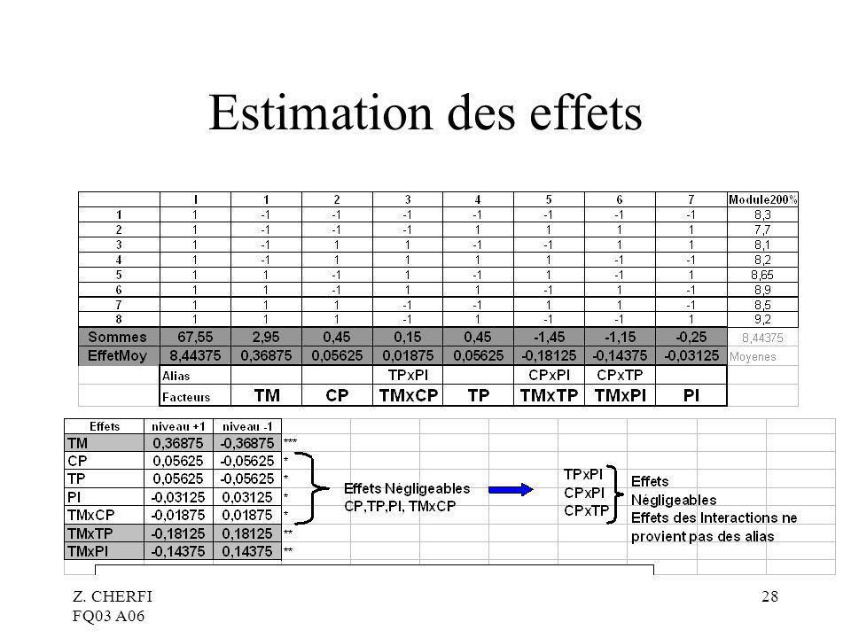 Z. CHERFI FQ03 A06 28 Estimation des effets