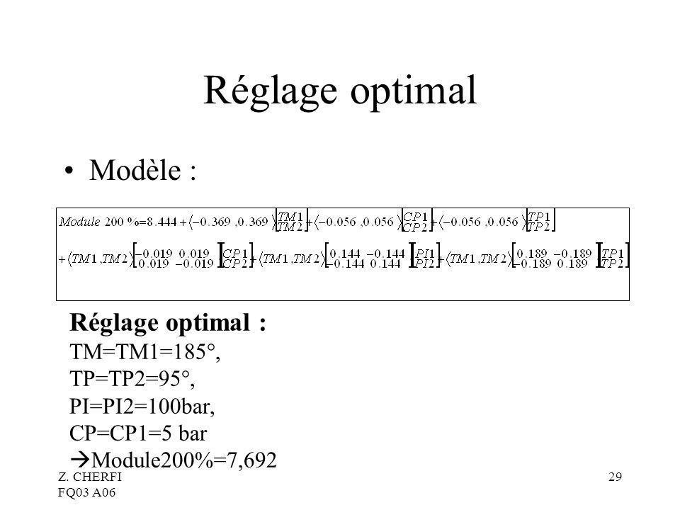 Z. CHERFI FQ03 A06 29 Réglage optimal Réglage optimal : TM=TM1=185°, TP=TP2=95°, PI=PI2=100bar, CP=CP1=5 bar Module200%=7,692 Modèle :