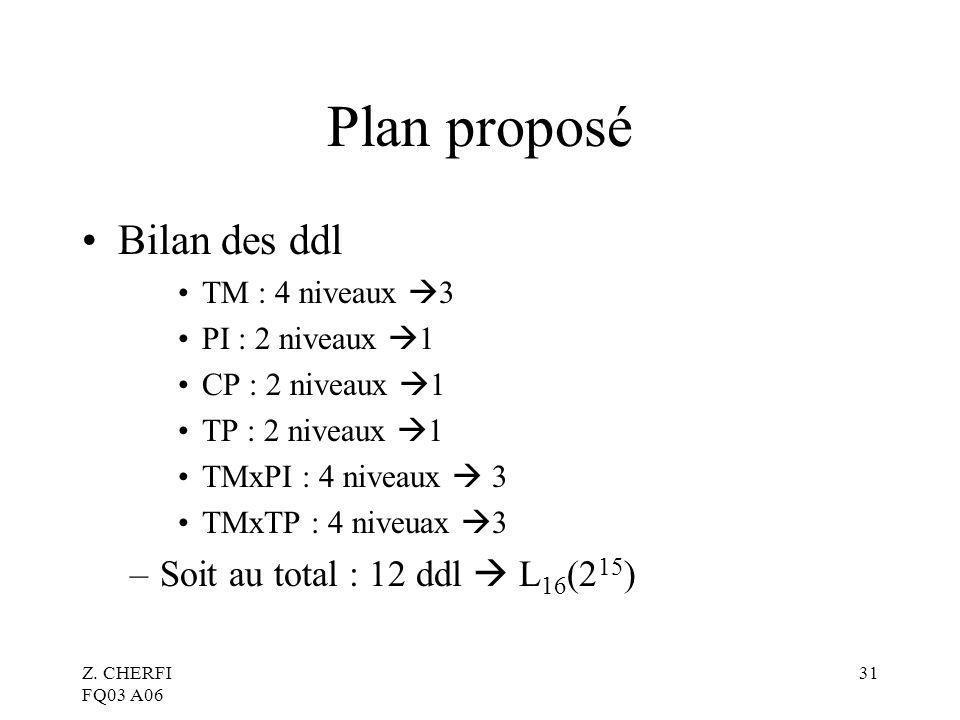 Z. CHERFI FQ03 A06 31 Plan proposé Bilan des ddl TM : 4 niveaux 3 PI : 2 niveaux 1 CP : 2 niveaux 1 TP : 2 niveaux 1 TMxPI : 4 niveaux 3 TMxTP : 4 niv