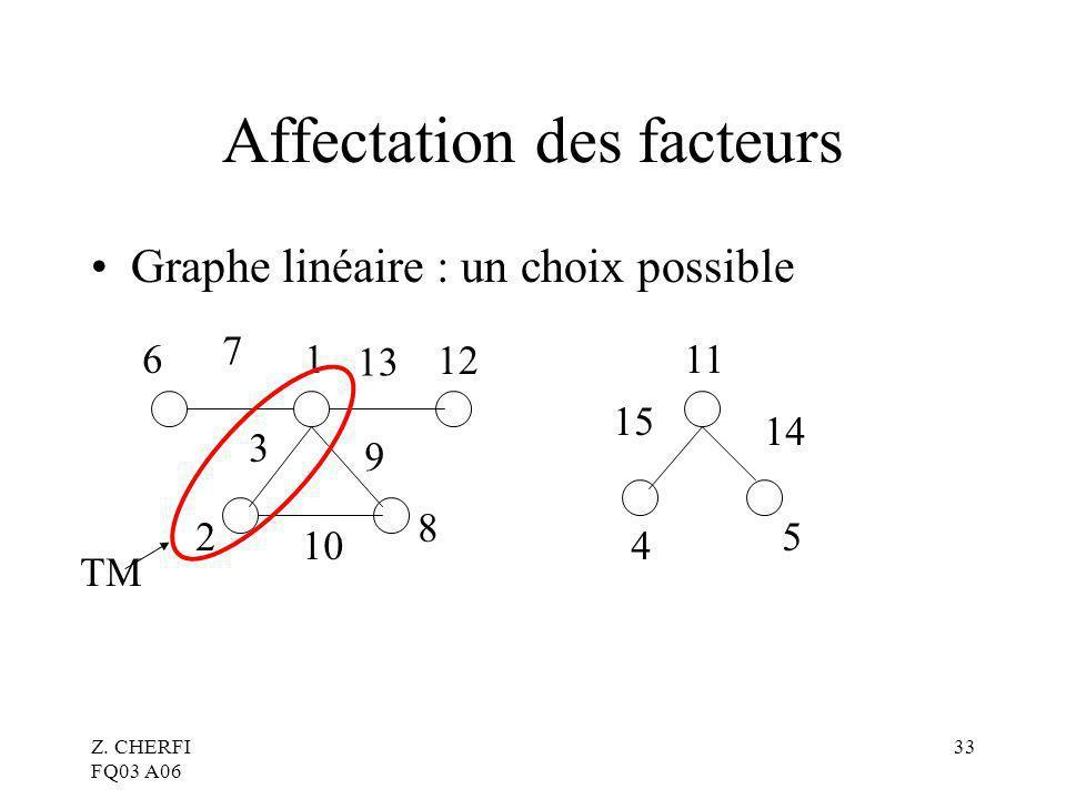 Z. CHERFI FQ03 A06 33 Affectation des facteurs Graphe linéaire : un choix possible 1 12 8 2 3 6 7 13 9 10 11 4 5 15 14 TM