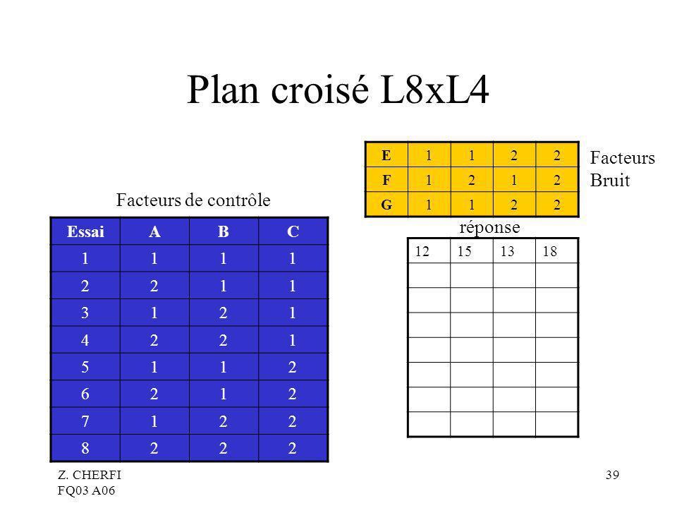 Z. CHERFI FQ03 A06 39 Plan croisé L8xL4 EssaiABC 1111 2211 3121 4221 5112 6212 7122 8222 E1122 F1212 G1122 12151318 réponse Facteurs Bruit Facteurs de