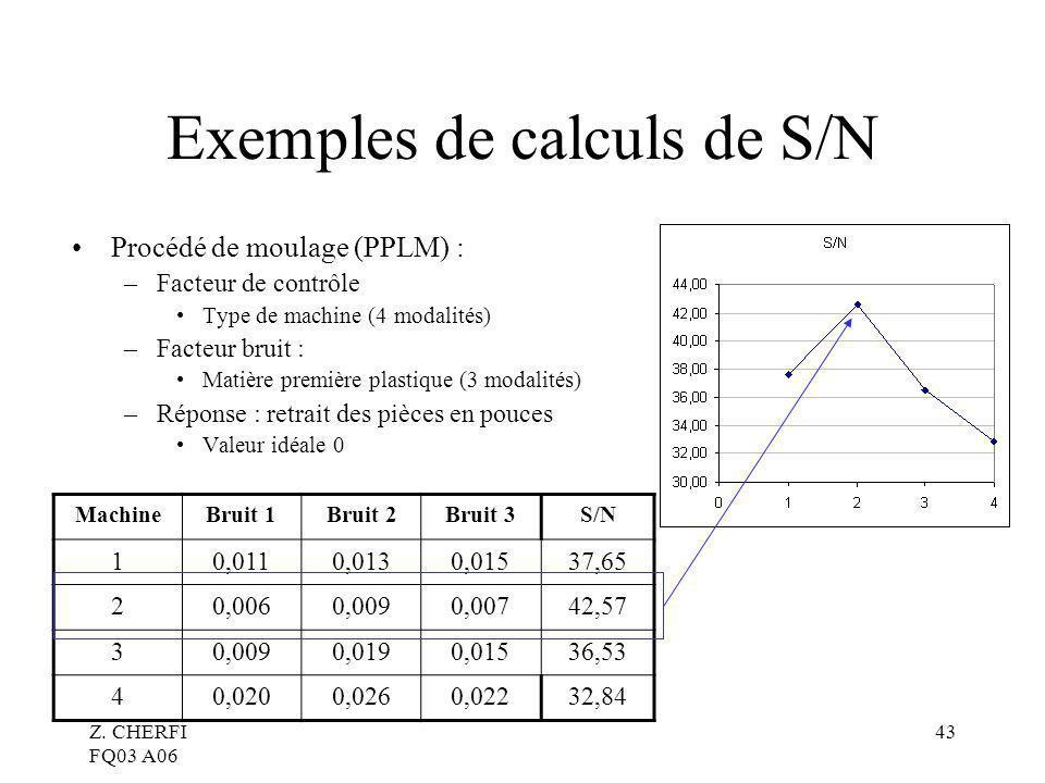 Z. CHERFI FQ03 A06 43 Exemples de calculs de S/N Procédé de moulage (PPLM) : –Facteur de contrôle Type de machine (4 modalités) –Facteur bruit : Matiè