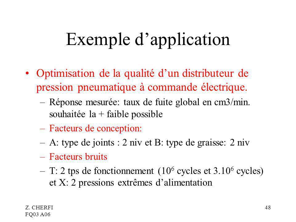Z. CHERFI FQ03 A06 48 Exemple dapplication Optimisation de la qualité dun distributeur de pression pneumatique à commande électrique. –Réponse mesurée