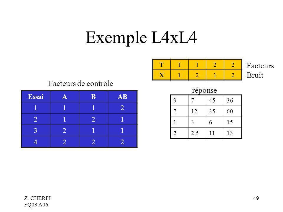 Z. CHERFI FQ03 A06 49 Exemple L4xL4 EssaiABAB 1112 2121 3211 4222 T1122 X1212 974536 7123560 13615 22.51113 réponse Facteurs Bruit Facteurs de contrôl