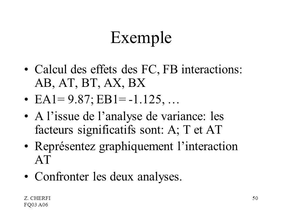 Z. CHERFI FQ03 A06 50 Exemple Calcul des effets des FC, FB interactions: AB, AT, BT, AX, BX EA1= 9.87; EB1= -1.125, … A lissue de lanalyse de variance