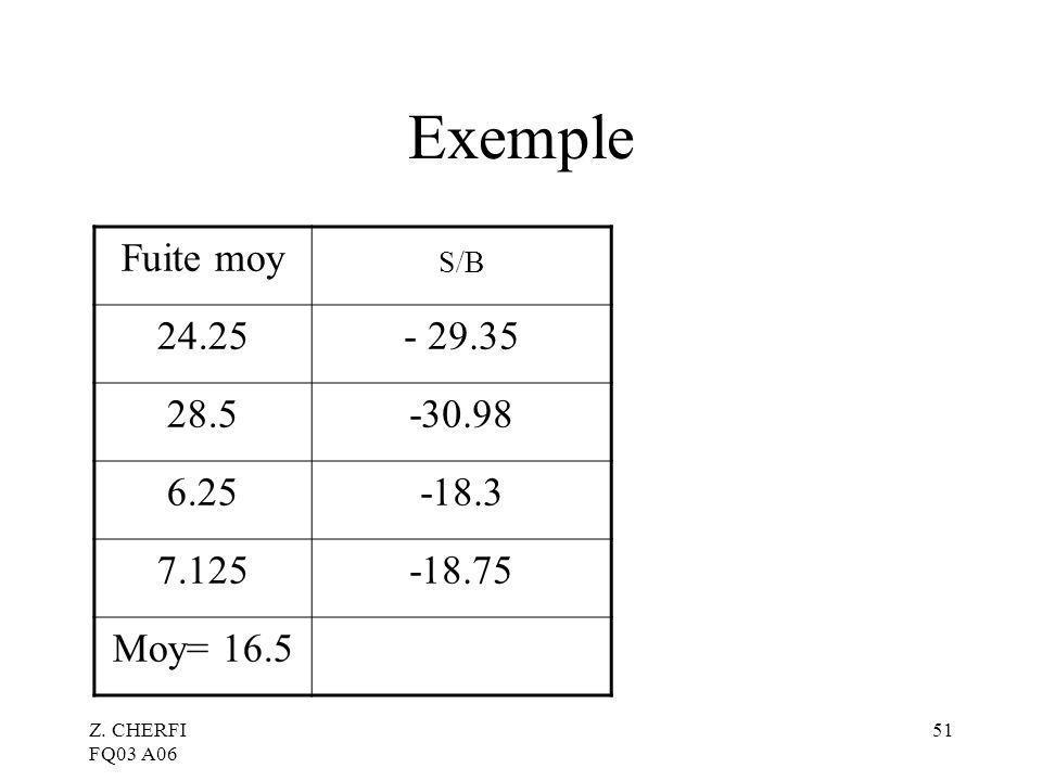 Z. CHERFI FQ03 A06 51 Exemple Fuite moy S/B 24.25- 29.35 28.5-30.98 6.25-18.3 7.125-18.75 Moy= 16.5