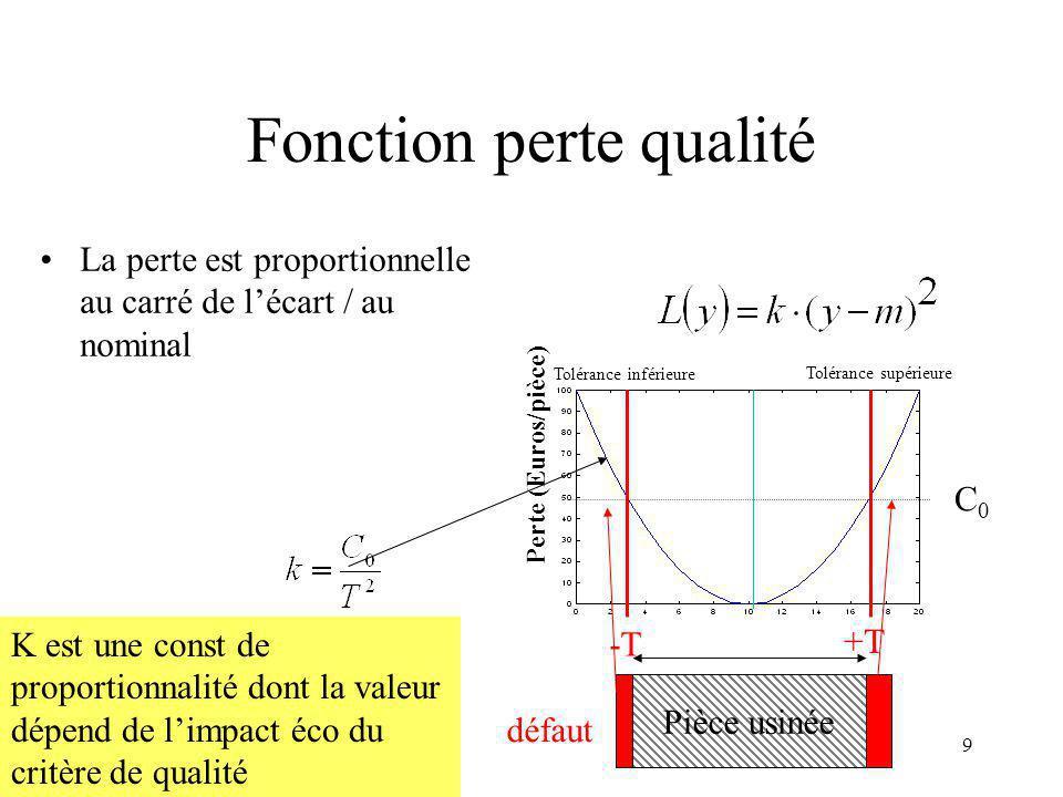 Z. CHERFI FQ03 A06 9 défaut Fonction perte qualité La perte est proportionnelle au carré de lécart / au nominal Tolérance inférieure Tolérance supérie