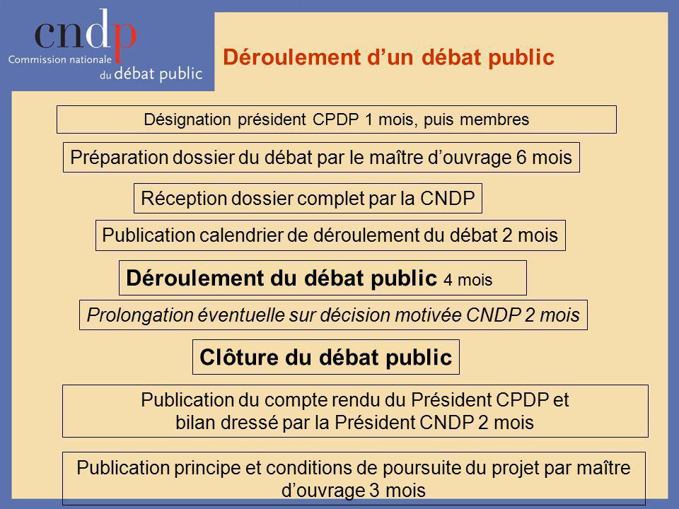Déroulement dun débat public Désignation président CPDP 1 mois, puis membres Préparation dossier du débat par le maître douvrage 6 mois Publication ca