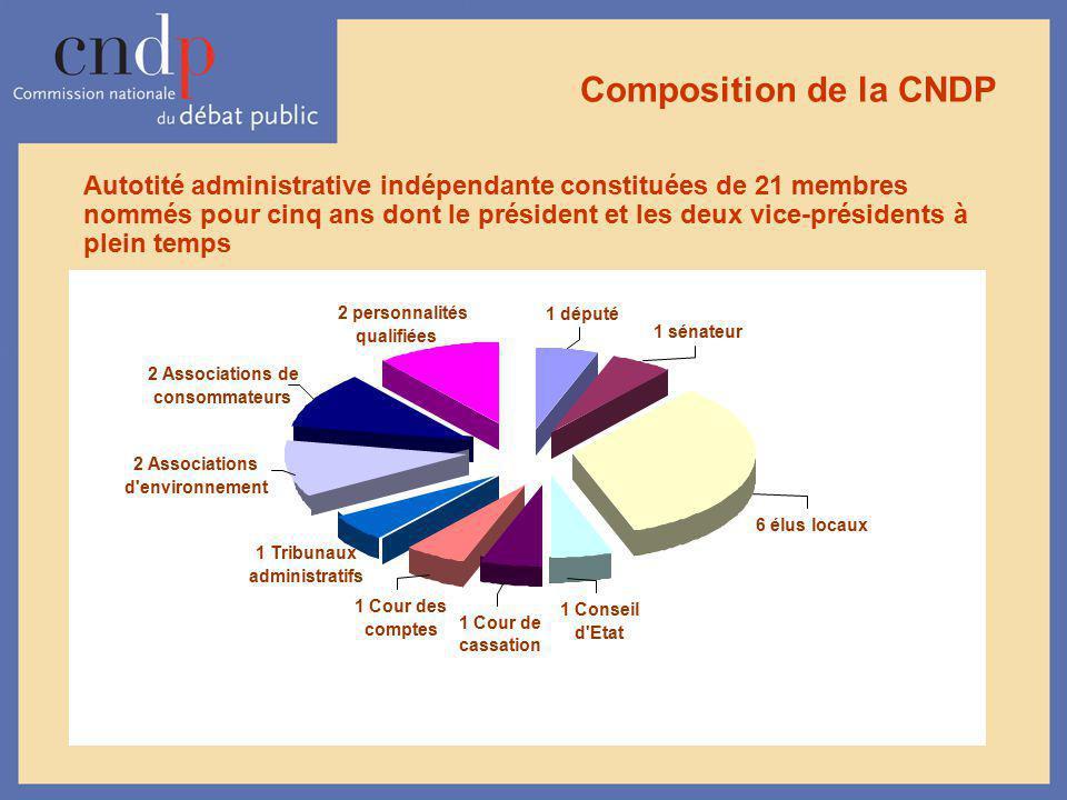 Composition de la CNDP 1 Conseil d'Etat 1 Cour de cassation 1 Cour des comptes 1 Tribunaux administratifs 2 Associations de consommateurs 2 Associatio