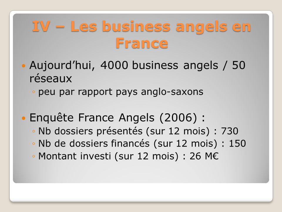 IV – Les business angels en France Aujourdhui, 4000 business angels / 50 réseaux peu par rapport pays anglo-saxons Enquête France Angels (2006) : Nb d