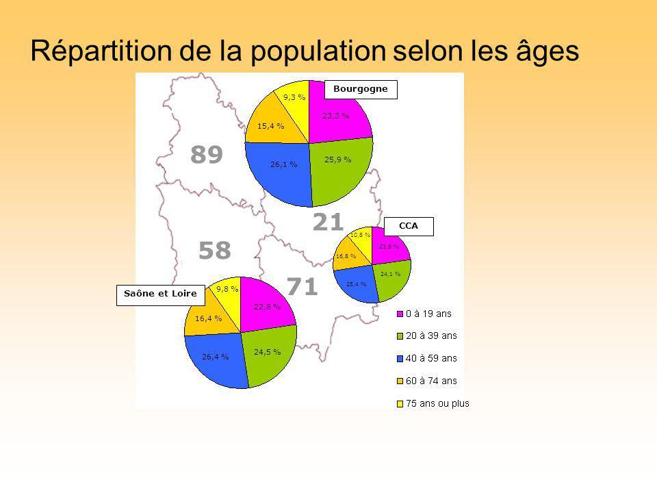 21 58 71 15,4 % 9,3 % 23,3 % 25,9 % 26,1 % 89 Bourgogne 16,8 % 10,8 % 22,9 % 24,1 % 25,4 % 16,4 % 24,5 % 22,8 % 26,4 % 9,8 % Saône et Loire CCA Répartition de la population selon les âges