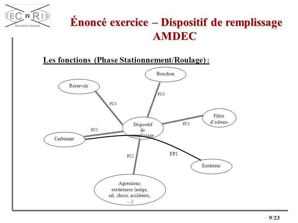 9/23 Énoncé exercice – Dispositif de remplissage Énoncé exercice – Dispositif de remplissageAMDEC Les fonctions (Phase Stationnement/Roulage) : Dispos