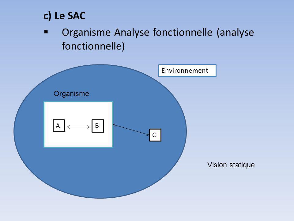 c) Le SAC Organisme Analyse fonctionnelle (analyse fonctionnelle) Environnement Organisme AB C Vision statique