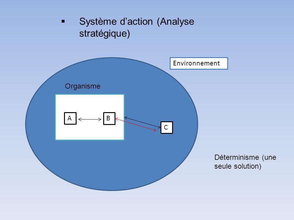 Environnement Organisme AB C Système daction (Analyse stratégique) Déterminisme (une seule solution)