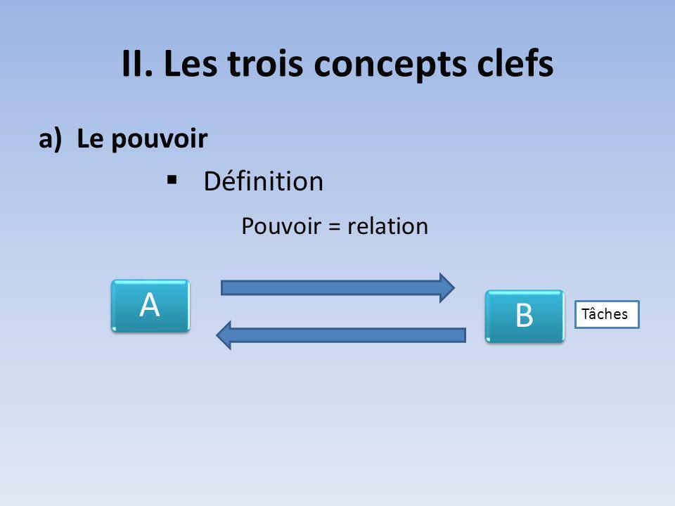II. Les trois concepts clefs a)Le pouvoir Définition Pouvoir = relation AB Tâches