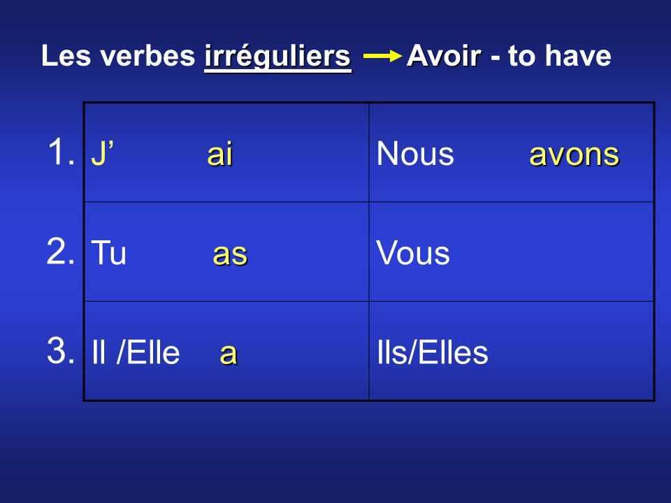ai J ai avons Nous avons as Tu asVous a Il /Elle aIls/Elles 1.