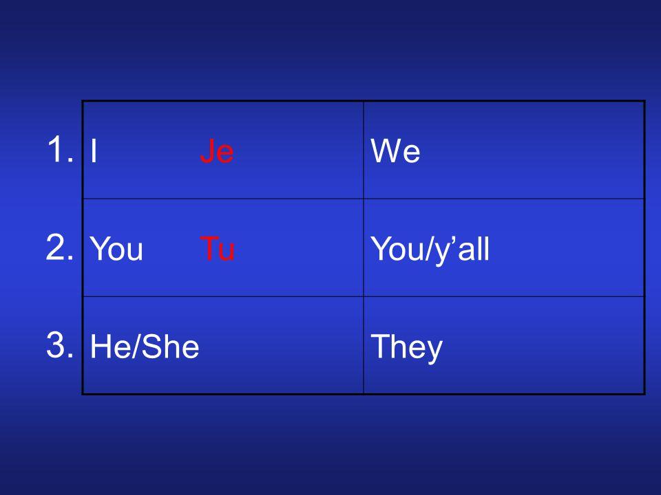 I JeWe You TuYou/yall He/SheThey 1. 2. 3.