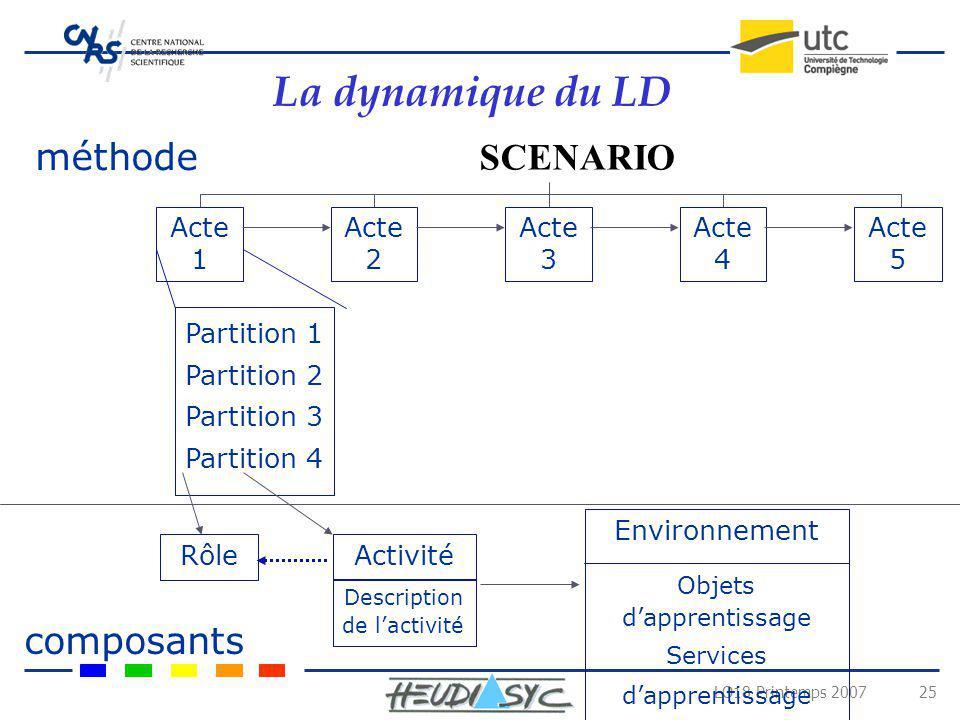LO18 Printemps 2007 25 La dynamique du LD SCENARIO Acte 1 Acte 2 Acte 3 Acte 4 Acte 5 Partition 1 Partition 2 Partition 3 Partition 4 Rôle Activité De