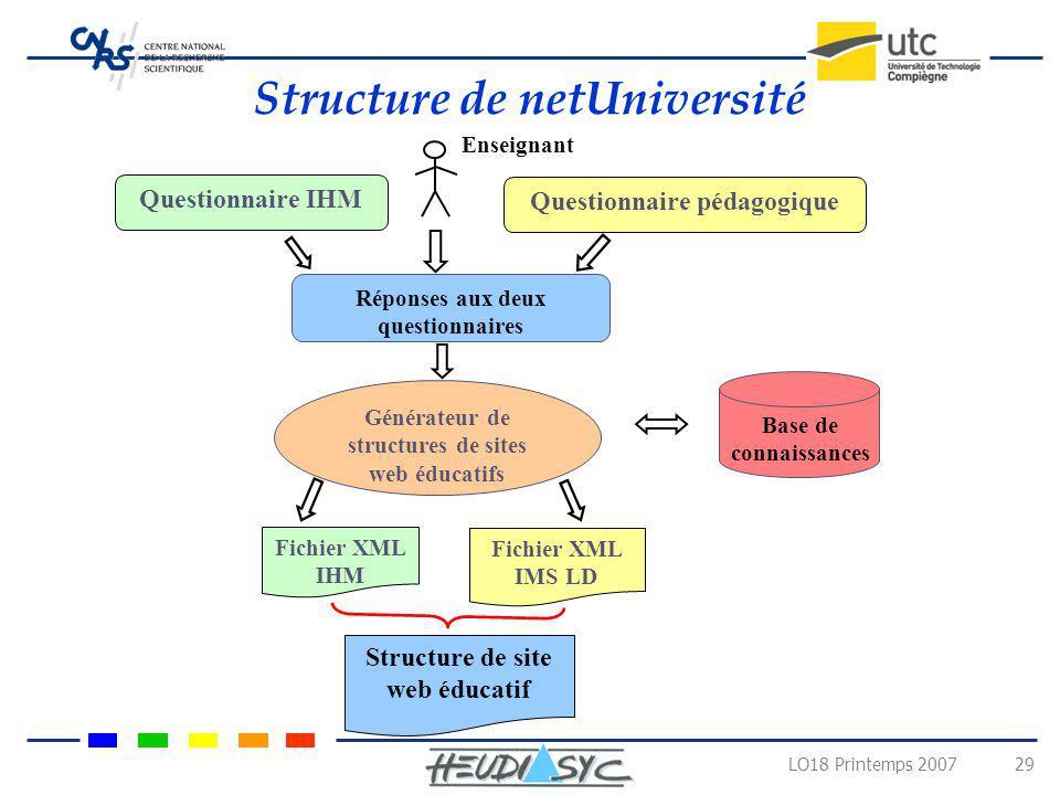 LO18 Printemps 2007 29 Structure de netUniversité Réponses aux deux questionnaires Générateur de structures de sites web éducatifs Base de connaissanc