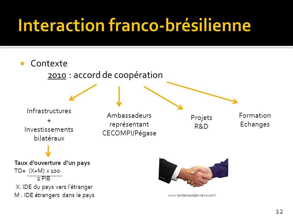 Contexte 2010 : accord de coopération 12 Infrastructures + Investissements bilatéraux Ambassadeurs représentant CECOMPI/Pégase Projets R&D Formation Echanges www.tendanceobjet-news.com/ Taux douverture dun pays TO= (X+M) x 100 2 PIB X: IDE du pays vers létranger M : IDE étrangers dans le pays