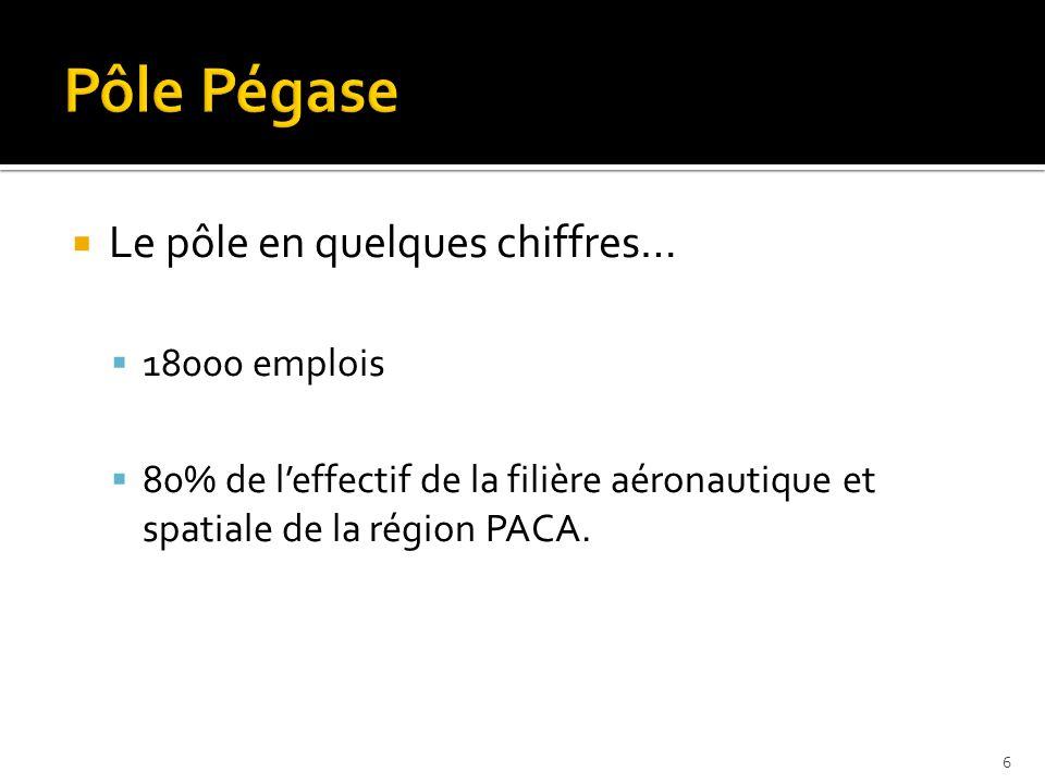 Le pôle en quelques chiffres… 18000 emplois 80% de leffectif de la filière aéronautique et spatiale de la région PACA.