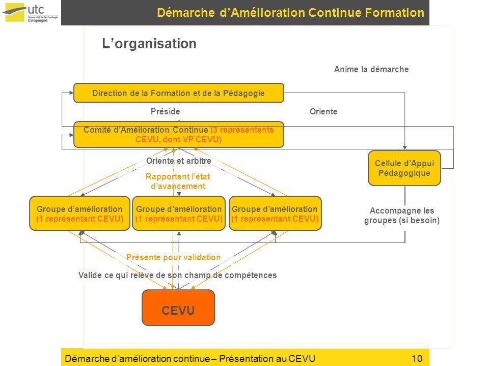 Démarche damélioration continue – Présentation au CEVU Lorganisation Démarche dAmélioration Continue Formation 10 Direction de la Formation et de la P