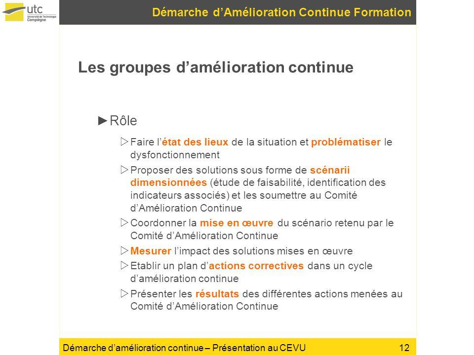 Démarche damélioration continue – Présentation au CEVU Les groupes damélioration continue Rôle Faire létat des lieux de la situation et problématiser