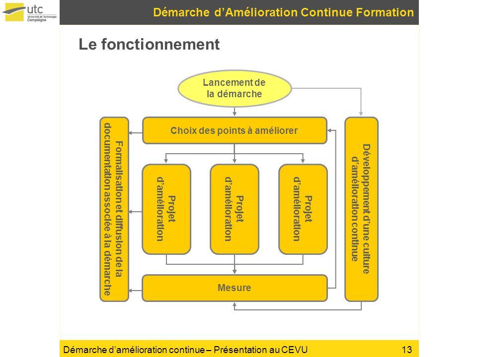 Démarche damélioration continue – Présentation au CEVU Le fonctionnement Démarche dAmélioration Continue Formation Choix des points à améliorer Projet