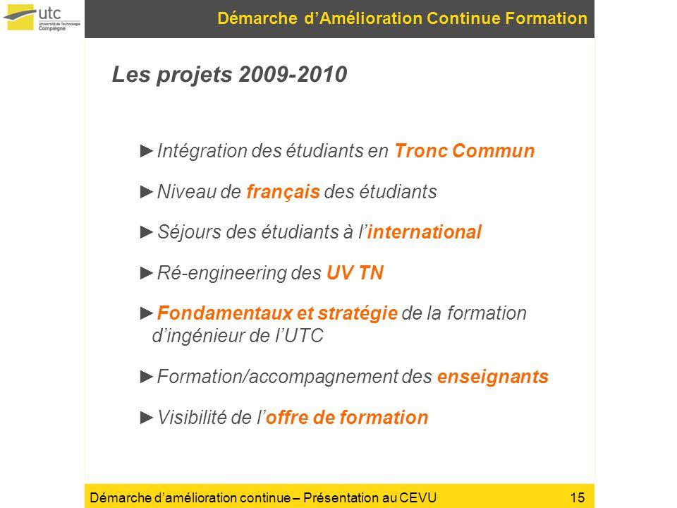 Démarche damélioration continue – Présentation au CEVU Les projets 2009-2010 Intégration des étudiants en Tronc Commun Niveau de français des étudiant