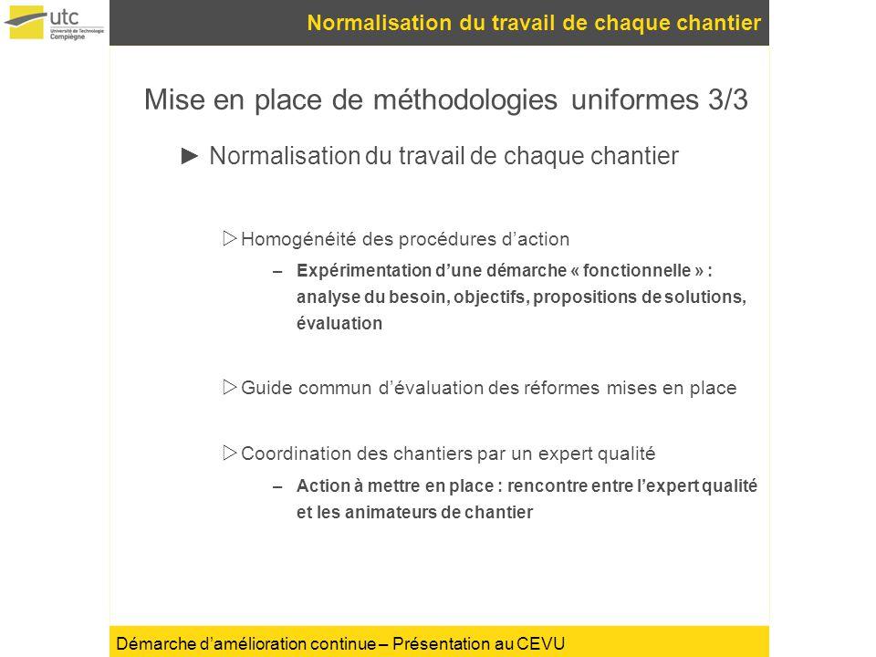 Démarche damélioration continue – Présentation au CEVU Normalisation du travail de chaque chantier Mise en place de méthodologies uniformes 3/3 Normal