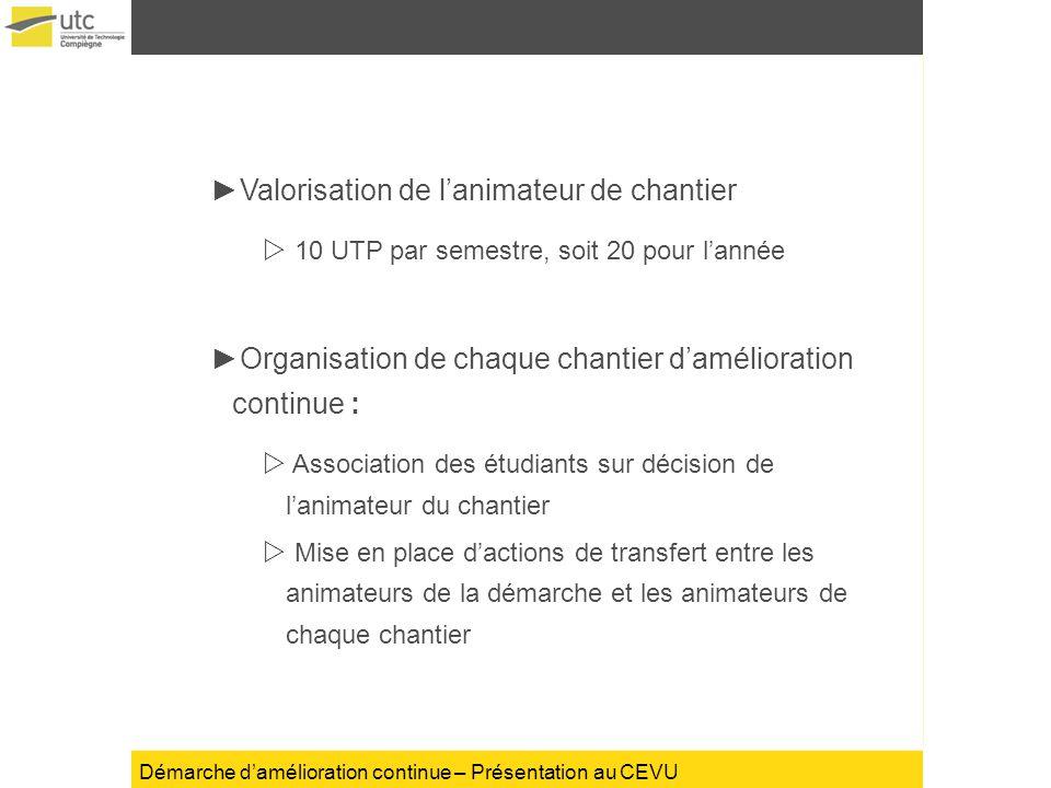 Démarche damélioration continue – Présentation au CEVU Valorisation de lanimateur de chantier 10 UTP par semestre, soit 20 pour lannée Organisation de