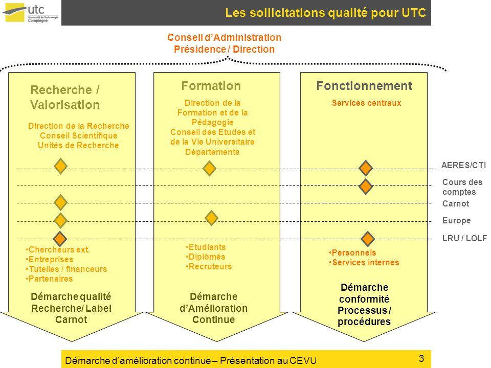 Démarche damélioration continue – Présentation au CEVU Les sollicitations qualité pour UTC Recherche / Valorisation FormationFonctionnement Direction