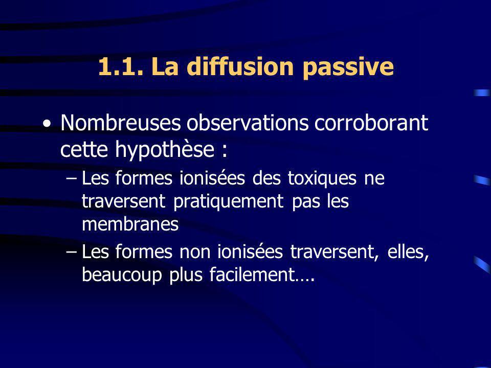 1.1. La diffusion passive Nombreuses observations corroborant cette hypothèse : –Les formes ionisées des toxiques ne traversent pratiquement pas les m