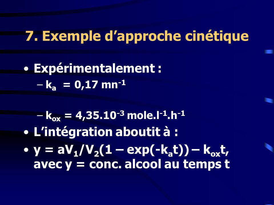 7. Exemple dapproche cinétique Expérimentalement : –k a = 0,17 mn -1 –k ox = 4,35.10 -3 mole.l -1.h -1 Lintégration aboutit à : y = aV 1 /V 2 (1 – exp