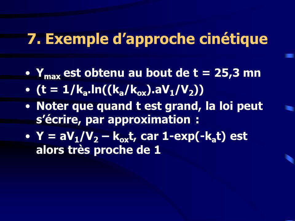 7. Exemple dapproche cinétique Y max est obtenu au bout de t = 25,3 mn (t = 1/k a.ln((k a /k ox ).aV 1 /V 2 )) Noter que quand t est grand, la loi peu