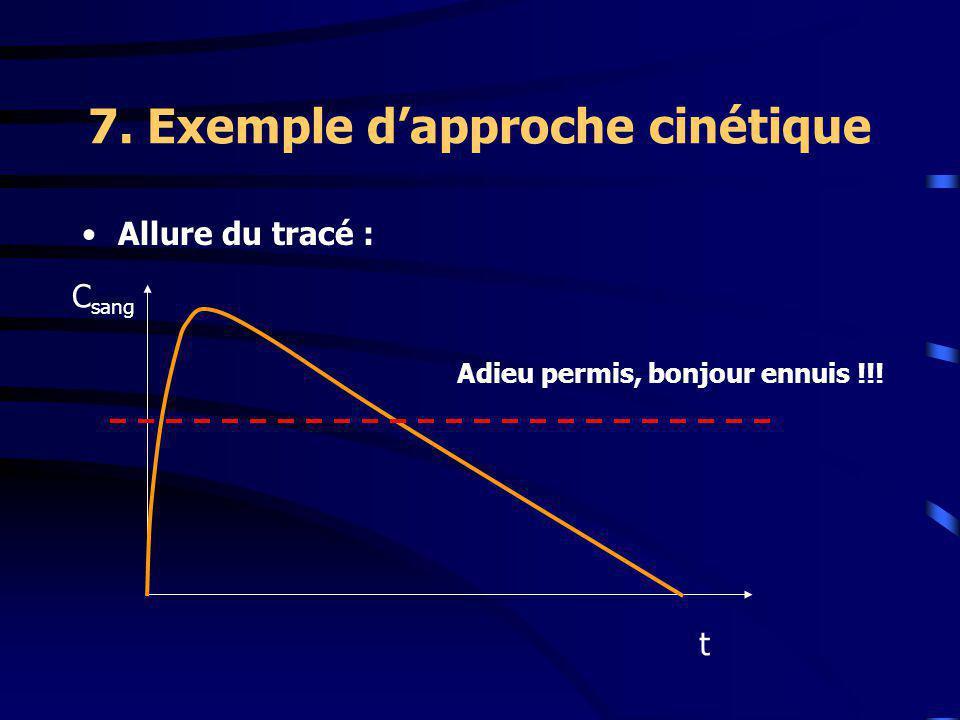 7. Exemple dapproche cinétique Allure du tracé : t C sang Adieu permis, bonjour ennuis !!!