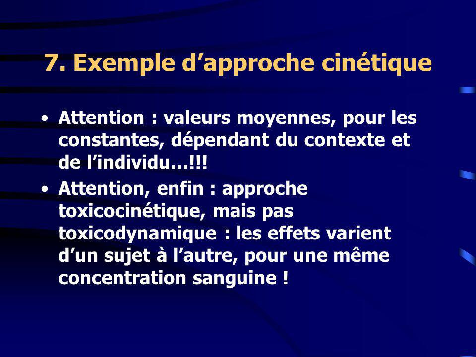 7. Exemple dapproche cinétique Attention : valeurs moyennes, pour les constantes, dépendant du contexte et de lindividu…!!! Attention, enfin : approch
